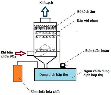 cơ chế xử lý khí thải bằng tháp hấp thụ